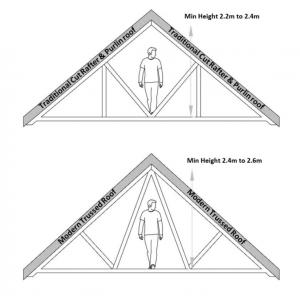 Tips of converting a Loft